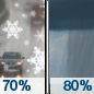 Monday: Rain and snow showers likely before 9am, then rain showers.  High near 47. Southeast wind around 7 mph.  Chance of precipitation is 80%.