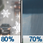 Tuesday: Snow showers before 9am, then rain and snow showers between 9am and noon, then rain showers likely after noon.  High near 42. Chance of precipitation is 80%.