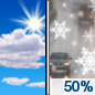 Today: A chance of rain and snow between 4pm and 5pm, then a chance of snow after 5pm.  Increasing clouds, with a high near 36. Northeast wind 6 to 10 mph, with gusts as high as 18 mph.  Chance of precipitation is 50%.