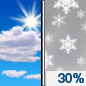 Monday: A 30 percent chance of snow after 1pm.  Mostly sunny, with a high near 27. South southwest wind 5 to 11 mph becoming north northeast in the afternoon.  Little or no snow accumulation expected.
