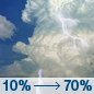Slight Chance T-storms then T-storms Likely