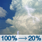 Today: Showers and thunderstorms, mainly before noon.  High near 88. West southwest wind 8 to 15 mph, with gusts as high as 21 mph.  Chance of precipitation is 100%. New rainfall amounts of less than a tenth of an inch, except higher amounts possible in thunderstorms.