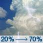 Sunday: Showers and thunderstorms likely, mainly after 2pm.  Partly sunny, with a high near 92. Southeast wind around 6 mph.  Chance of precipitation is 70%.