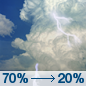 Sunday: Showers and thunderstorms likely, mainly before 10am.  Partly sunny, with a high near 89. Heat index values as high as 97. South wind 6 to 11 mph.  Chance of precipitation is 70%. New rainfall amounts between a quarter and half of an inch possible.