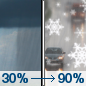 Sunday: A chance of rain showers before noon, then rain and snow showers.  High near 42. Chance of precipitation is 90%.