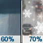 Tuesday: Rain showers likely before 1pm, then snow showers likely.  Cloudy, with a high near 40. Chance of precipitation is 70%. New precipitation amounts between a tenth and quarter of an inch possible.