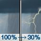 Heavy Rain then Chance T-storms