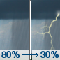 Saturday: Showers and possibly a thunderstorm before 8am, then a chance of showers and thunderstorms after 8am.  High near 83. South wind around 5 mph becoming west in the afternoon.  Chance of precipitation is 80%. New rainfall amounts between a tenth and quarter of an inch, except higher amounts possible in thunderstorms.