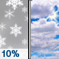 Friday: A 10 percent chance of snow before 7am.  Mostly cloudy, with a high near 20. Calm wind.