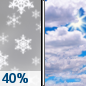 Sunday: A chance of snow showers before noon.  Mostly cloudy, with a high near 29. Chance of precipitation is 40%.