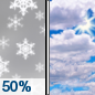 Monday: A chance of snow before noon.  Mostly cloudy, with a high near 4. Chance of precipitation is 50%.
