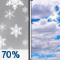 Wednesday: Snow likely, mainly before 10am.  Cloudy, with a high near 28. South wind 5 to 15 mph becoming northwest in the afternoon.  Chance of precipitation is 70%. New snow accumulation of less than one inch possible.