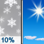 Tuesday: A 10 percent chance of snow showers before 11am.  Mostly sunny, with a high near 28.