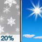 Friday: A slight chance of snow showers before 10am.  Mostly sunny, with a high near 25. Chance of precipitation is 20%.