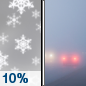 Wednesday: A 10 percent chance of light snow before 10am.  Patchy fog after 10am. Patchy freezing fog.  Otherwise, cloudy, with a high near 35. Calm wind becoming west around 5 mph in the afternoon.