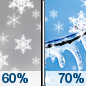 Friday: Snow likely before 4pm, then a chance of snow and freezing rain between 4pm and 5pm, then a slight chance of freezing rain after 5pm.  Cloudy, with a high near 26. Wind chill values as low as 5. Light and variable wind becoming south southeast 5 to 7 mph in the morning.  Chance of precipitation is 70%. Little or no ice accumulation expected.  New snow accumulation of 1 to 2 inches possible.