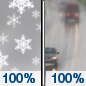 Today: Snow before noon, then rain.  High near 36. East wind 10 to 15 mph.  Chance of precipitation is 100%. Total daytime snow accumulation of less than one inch possible.