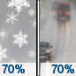 Thursday: Snow likely before noon, then rain likely.  Cloudy, with a high near 41. Chance of precipitation is 70%. New snow accumulation of around an inch possible.