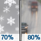 Tuesday: Snow likely before noon, then rain.  High near 35. Chance of precipitation is 80%.