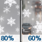 Thursday: Snow before 3pm, then a chance of rain.  High near 38. Chance of precipitation is 80%.