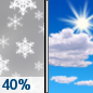 Today: A 40 percent chance of snow before 10am.  Cloudy through mid morning, then gradual clearing, with a high near 34. Light and variable wind becoming north around 6 mph in the morning.  Total daytime snow accumulation of less than a half inch possible.