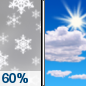 Thursday: Snow likely, mainly before 8am.  Mostly cloudy, then gradually becoming sunny, with a high near 33. Wind chill values between 20 and 25. Northwest wind 8 to 11 mph.  Chance of precipitation is 60%. New snow accumulation of less than a half inch possible.