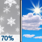 Friday: Snow showers likely before noon.  Partly sunny, with a high near 41. West wind around 15 mph, with gusts as high as 25 mph.  Chance of precipitation is 70%. New snow accumulation of around an inch possible.