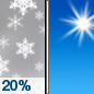 Monday: A slight chance of snow showers before 10am.  Sunny, with a high near 3. Chance of precipitation is 20%.