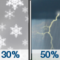 Saturday: A chance of snow showers before noon, then a chance of rain showers. Some thunder is also possible.  Partly sunny, with a high near 39. Chance of precipitation is 50%.
