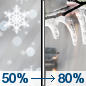 Wednesday: Snow and sleet likely before 1pm, then freezing rain between 1pm and 4pm, then rain after 4pm.  High near 36. South wind around 10 mph.  Chance of precipitation is 80%. New ice accumulation of less than a 0.1 of an inch possible.  New snow and sleet accumulation of less than a half inch possible.