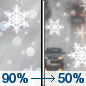 Today: Rain, snow, and sleet before 1pm, then a chance of rain between 1pm and 2pm.  High near 7. Southeast wind 21 to 26 km/h becoming south 14 to 19 km/h in the afternoon.  Chance of precipitation is 90%. Total daytime snow and sleet accumulation of 1 to 2 centimeters possible.