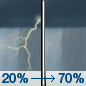Saturday: A slight chance of showers and thunderstorms, then showers likely and possibly a thunderstorm after noon.  Mostly cloudy, with a high near 61. South wind 11 to 14 mph, with gusts as high as 28 mph.  Chance of precipitation is 70%.