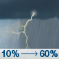 Today: Showers and thunderstorms likely, mainly after 3pm.  Mostly cloudy, with a high near 82. North northeast wind 6 to 11 mph becoming east in the afternoon. Winds could gust as high as 18 mph.  Chance of precipitation is 60%.