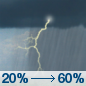 Wednesday: Showers and thunderstorms likely, mainly after 1pm.  Mostly cloudy, with a high near 82. Southeast wind 15 to 20 mph, with gusts as high as 25 mph.  Chance of precipitation is 60%. New rainfall amounts between a tenth and quarter of an inch, except higher amounts possible in thunderstorms.