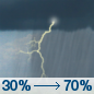 Today: Showers and thunderstorms likely, mainly after 3pm.  Cloudy, with a high near 67. South wind 5 to 10 mph becoming east in the afternoon. Winds could gust as high as 20 mph.  Chance of precipitation is 70%.