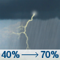 Monday: Showers and thunderstorms likely, mainly after 2pm. Some storms could be severe, with damaging winds and heavy rain.  Mostly cloudy, with a high near 86. East wind 5 to 7 mph.  Chance of precipitation is 70%. New rainfall amounts between a half and three quarters of an inch possible.
