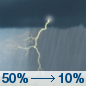 Wednesday: A chance of showers and thunderstorms before 10am, then a slight chance of showers and thunderstorms after 5pm.  Mostly cloudy, with a high near 83. South southwest wind 10 to 15 mph, with gusts as high as 30 mph.  Chance of precipitation is 50%.