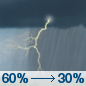 Monday: Showers and thunderstorms likely, mainly before 7am. Some of the storms could produce heavy rain.  Mostly cloudy, with a high near 88. Chance of precipitation is 60%.