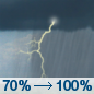 Friday: Rain likely and possibly a thunderstorm, then rain and thunderstorms after 11am. Some of the storms could produce gusty winds and heavy rain.  Patchy fog after 2pm. High near 77. South wind 6 to 8 mph becoming east in the afternoon.  Chance of precipitation is 100%. New rainfall amounts between 1 and 2 inches possible.