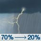 Saturday: Showers and thunderstorms likely, mainly before noon.  Cloudy, then gradually becoming mostly sunny, with a high near 74. South wind 10 to 15 mph becoming northwest in the afternoon. Winds could gust as high as 25 mph.  Chance of precipitation is 70%. New rainfall amounts between a quarter and half of an inch possible.