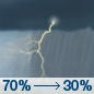 Wednesday: Showers and thunderstorms likely, mainly before 8am.  Mostly cloudy, with a high near 86. North wind around 5 mph.  Chance of precipitation is 70%.