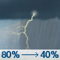 Today: Showers and thunderstorms, mainly before 10am.  High near 71. West wind 5 to 7 mph becoming north in the afternoon.  Chance of precipitation is 80%. New rainfall amounts between a tenth and quarter of an inch, except higher amounts possible in thunderstorms.