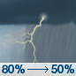 Thursday: Showers and thunderstorms, mainly before noon.  High near 78. South wind around 10 mph becoming southwest in the afternoon. Winds could gust as high as 20 mph.  Chance of precipitation is 80%. New rainfall amounts between a tenth and quarter of an inch, except higher amounts possible in thunderstorms.