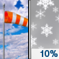 Today: A 10 percent chance of snow showers after 4pm.  Partly sunny, with a high near 37. Breezy, with a west wind 10 to 15 mph increasing to 15 to 20 mph in the afternoon. Winds could gust as high as 35 mph.
