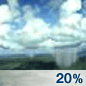 Isolated Showers Chance for Measurable Precipitation 20%