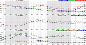 NWS Hourly Weather Graph