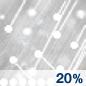 Snow/Sleet Chance for Measurable Precipitation 20%
