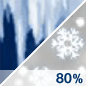 Wintry Mix Chance for Measurable Precipitation 80%