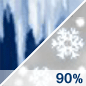 Wintry Mix Chance for Measurable Precipitation 90%