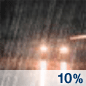 Slight Chance Rain Chance for Measurable Precipitation 10%